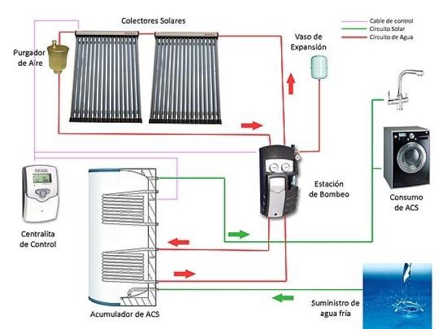 energía solar térmica en Bizkaia