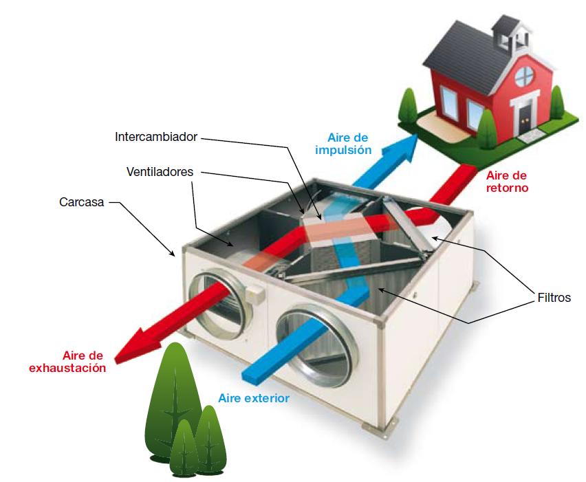 Ventilaci n mec nica controlada - Ventilacion mecanica controlada ...